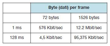 Tabella 2. Bandwidth per ogni Virtual Link