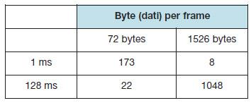 Tabella 3. Numero di Virtual Link Teorico per linea fisica