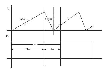 Figura 2. Andamento della corrente iL nell'induttore e segnale PWM di comando del transistor Q1. La corrente scende a zero prima dell'inizio del successivo periodo, garantendo il funzionamento in modalità discontinua.