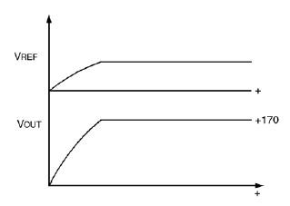 Figura 4. La tensione di uscita viene portata fino a 170VDC, incrementando gradualmente la tensione di riferimento