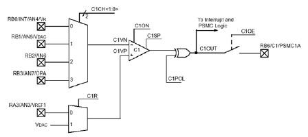 Figura 7. Schema a blocchi del modulo comparatore integrato nel PIC16C781/782