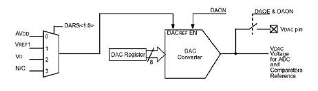 Figura 8. Schema a blocchi del DAC integrato nel PIC16C781/782