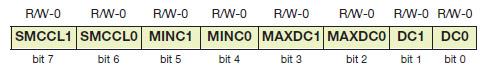 Tabella 3. Struttura del registro PSMCCON0 per la configurazione del modulo PSMC (R = lettura, W = scrittura, U = non implementato, -n = valore dopo il reset)