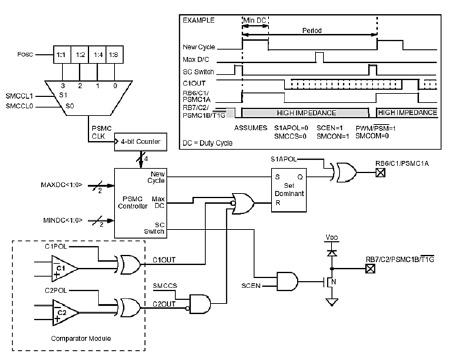 Figura 9. Schema a blocchi del modulo PSMC del PIC16C781/782