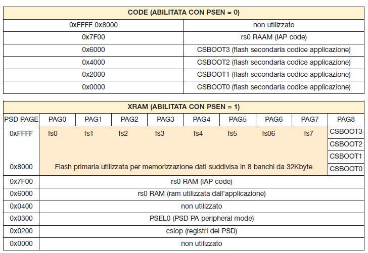 Tabella 3. Suddivisione degli spazi CODE e XRAM realizzata nell'esempio descritto nell'articolo. Si noti l'area a indirizzo 0x7F00 occupata in entrambi gli spazi dalla memoria ram e la pagina otto aggiunta allo spazio XRAM per consentire l'accesso alla flash secondaria durante la procedura di programmazione IAP. Per questa configurazione il registro VM = 0x9B