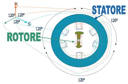 Figura 1. Schema semplificato di un motore AC trifase