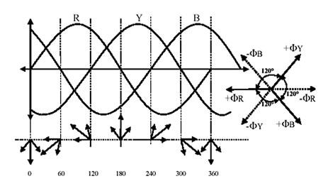 Figura 3. Diagramma delle alimentazioni delle tre fasi