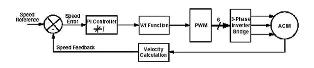 Figura 6. Diagramma a blocchi concettuale di un controllo V/f con feedback di velocità