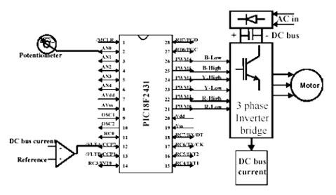Figura 4. Schema di controllo realizzato open-loop