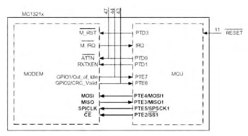 Figura 4. Schema delle interconnessione tra MCU e modem. Tutte le interconnessione sono interne al modulo SiP.