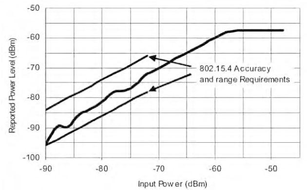 Figura 6. Potenza ricevuta utilizzando il modulo CCA del modem ZigBee