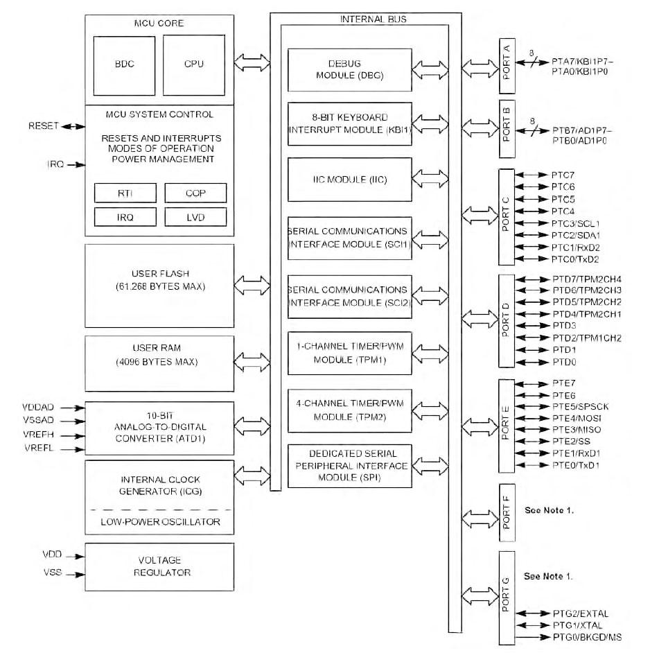 Figura 9. Schema a blocchi del microcontrollore HCS08 integrato nel modulo MC1321X