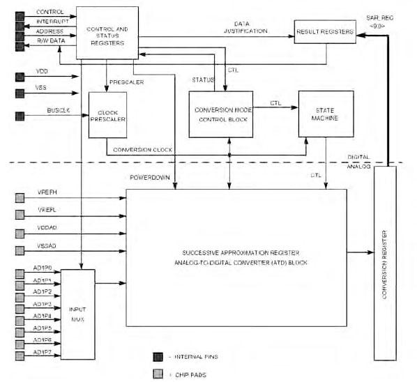 Figura 11. Schema funzionale del blocco ATD (Analog-To-Digital) del micro HCS08