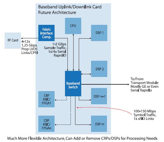 Figura 2. Architettura ideale per una stazione transceiver base (BTS)