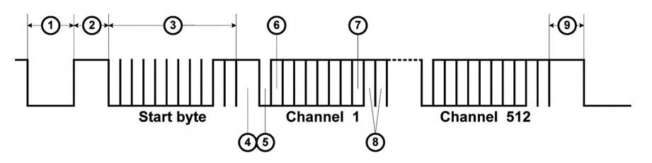 Figura 1. Data-stream di un segnale DMX512