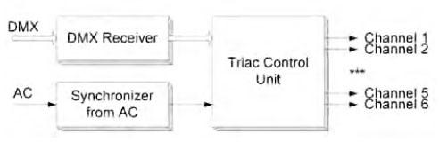 Figura 4. Diagramma a blocchi del Dimmer