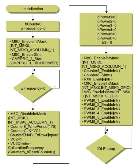Figura 6. Diagramma di flusso di inizializzazione del PSoC