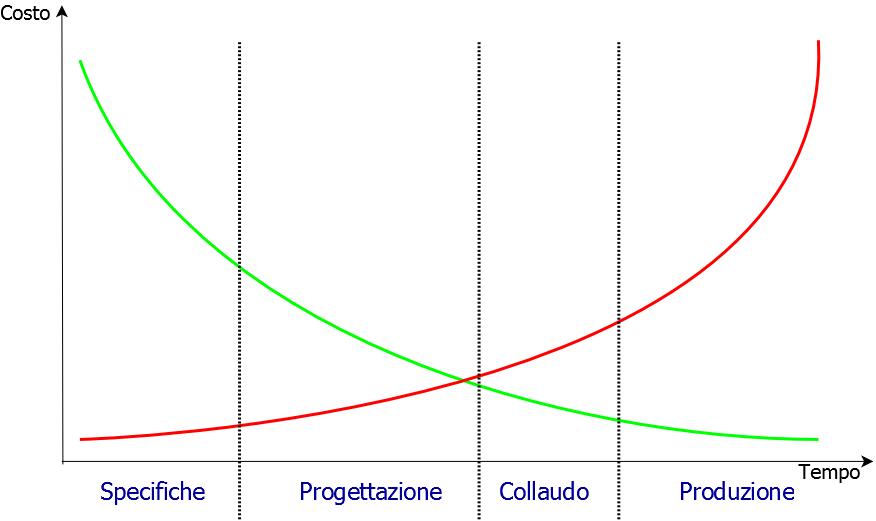 Figura 1: Relazione tra rilevazione del problema e costo della soluzione