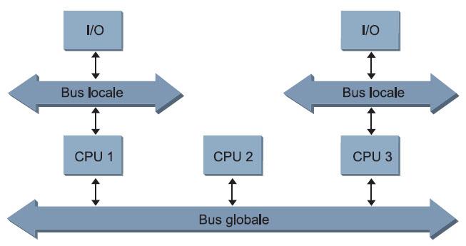 Figura 7. Gestione dell'Interrupt: sistema a multiprocessore