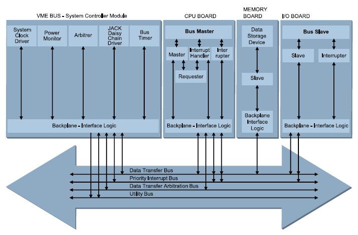 Figura 3. Il bus VME: struttura generale