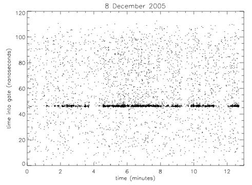 Figura 9: fotoni rilevati dall'APOLLO l'8/12/2015