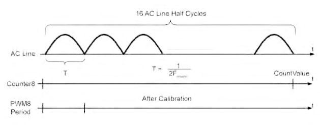 Figura 7. Procedura di calibrazione