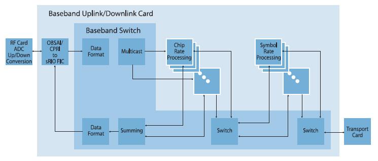 Figura 1. Ripartizione funzionale della scheda bandabase WCDMA