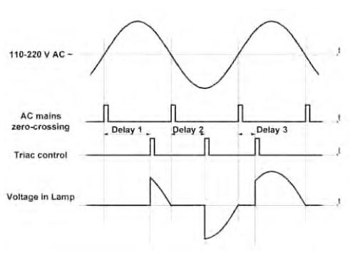 Figura 3. Tavola dei tempi del sistema a controllo di fase