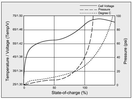 relazione tra la tensione di cella , la pressione e la temperatura di una batteria NiCd in ricarica