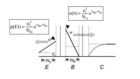 Figura 3: Distribuzione delle cariche minoritarie in un Bjt acceso, la giunzione Base-emettitore è in diretta mentre quella base-collettore è in inversa