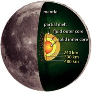 Figura 11: Struttura interna della Luna