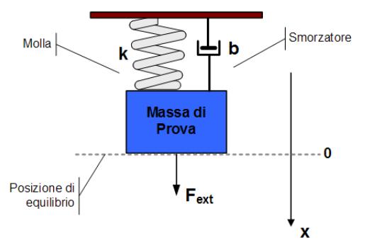 Sistema Massa-Molla-Smorzatore di un Accelerometro.