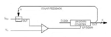 Figura 2. ADC Servo