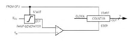 Figura 1. ADC ad integrazione