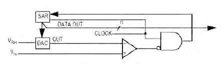 Figura 4. ADC per approssimazioni successive