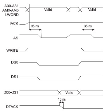 Figura 5. Ciclo di lettura nel bus VME
