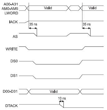 Figura 6. Ciclo di scrittura nel bus VME