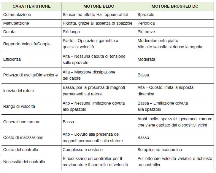 Tabella 1. Confronto tra le prestazioni dei motori BLDC e brushed