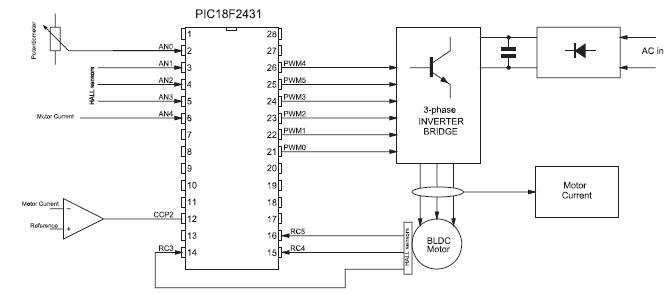 Figura 4. Controllo di un motore brushless attraverso sensori ad effetto Hall e microcontrollore PIC.