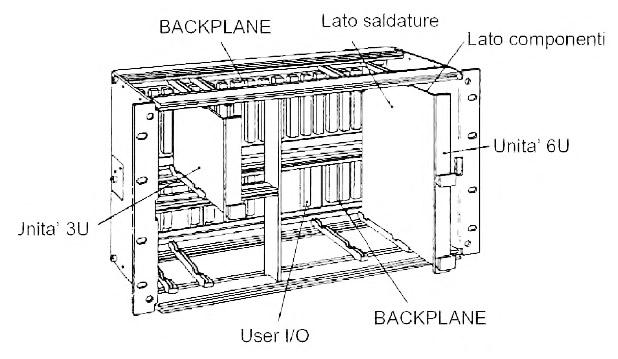 Figura 1. Crate VME