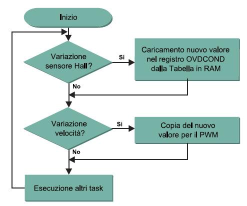 Figura 7. Diagramma di flusso per il controllo della velocità del motore