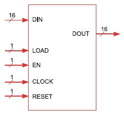 Figura 6. Entity del contatore caricabile a 16 bit