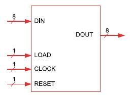 Figura 5. Entity del registro ad 8 bit