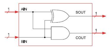 Figura 8. Entity e struttura dell'half-adder