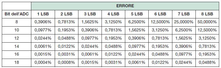 Tabella 1. Errori di LSB (least significant bit = bit meno significativo)