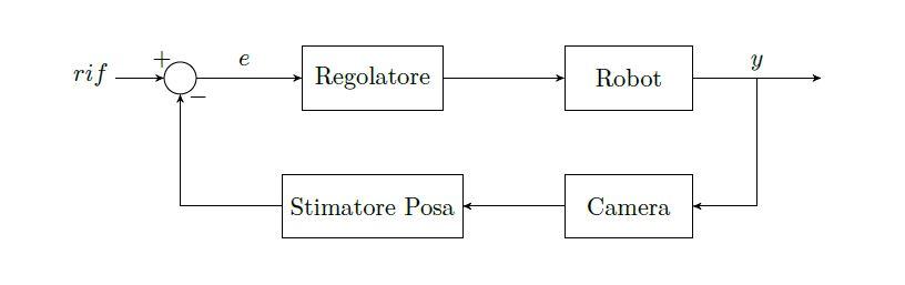 Esempio di un modello visual servoing