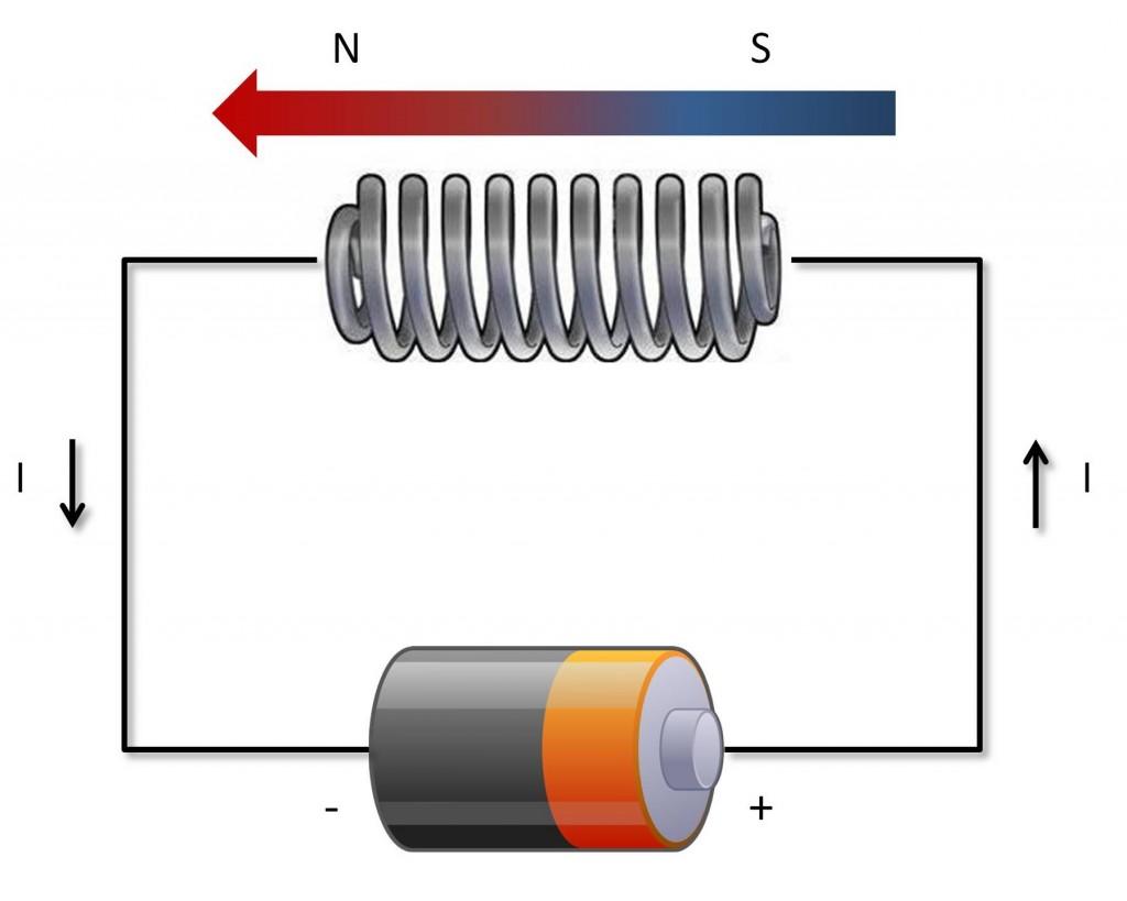 Figura 1: L'elettromagnete.