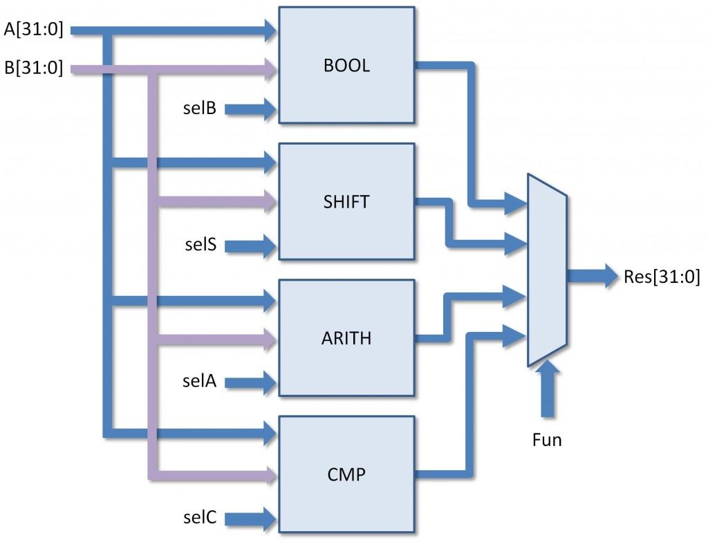 Figura 2: Schema di principio di una ALU.