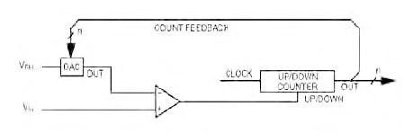 Figura 3. Flash ADC
