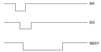 Figura 7. L'arbitraggio (diagramma temporale)